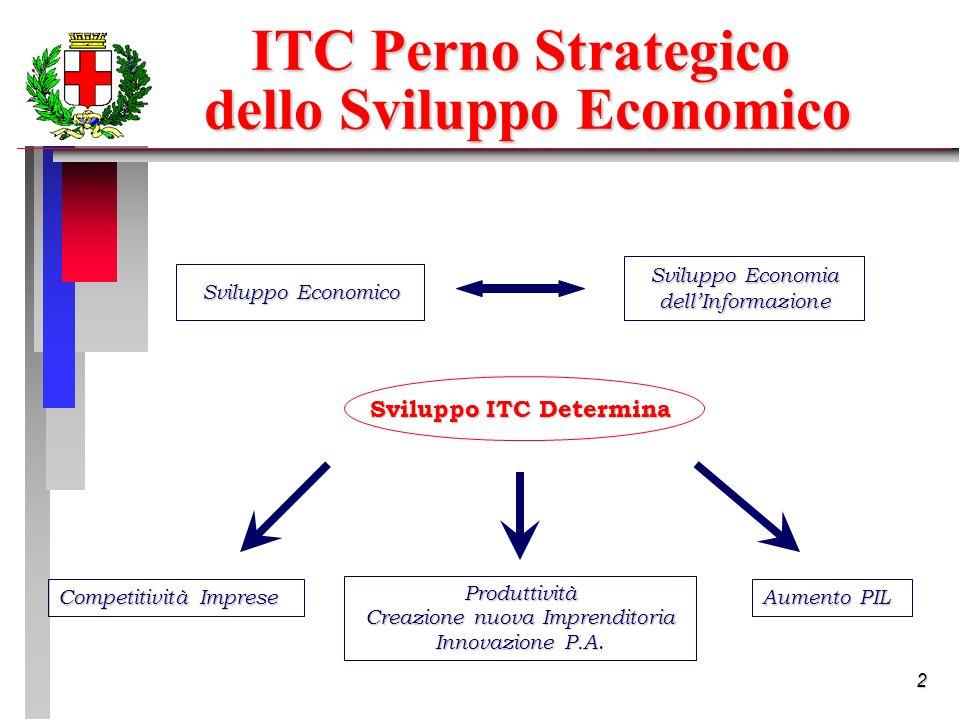 2 ITC Perno Strategico dello Sviluppo Economico dello Sviluppo Economico Sviluppo Economico Sviluppo Economia dellInformazione Sviluppo ITC Determina Competitività Imprese Produttività Creazione nuova Imprenditoria Innovazione P.A Innovazione P.A.