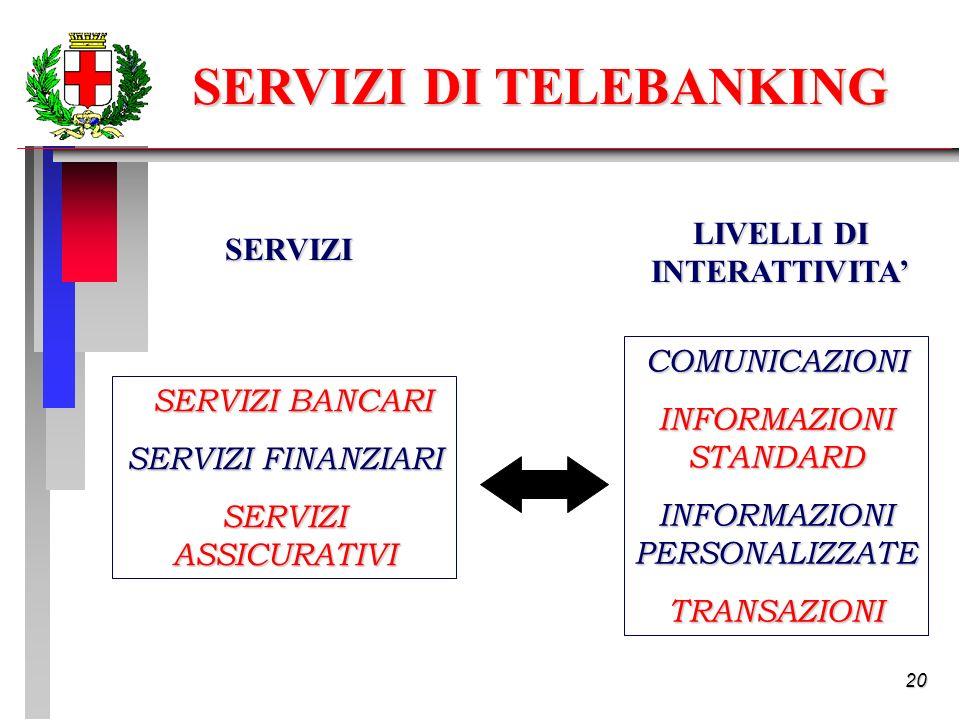 20 SERVIZI DI TELEBANKING SERVIZI BANCARI SERVIZI BANCARI SERVIZI FINANZIARI SERVIZI ASSICURATIVI COMUNICAZIONI INFORMAZIONI STANDARD INFORMAZIONI PERSONALIZZATE TRANSAZIONI LIVELLI DI INTERATTIVITA SERVIZI