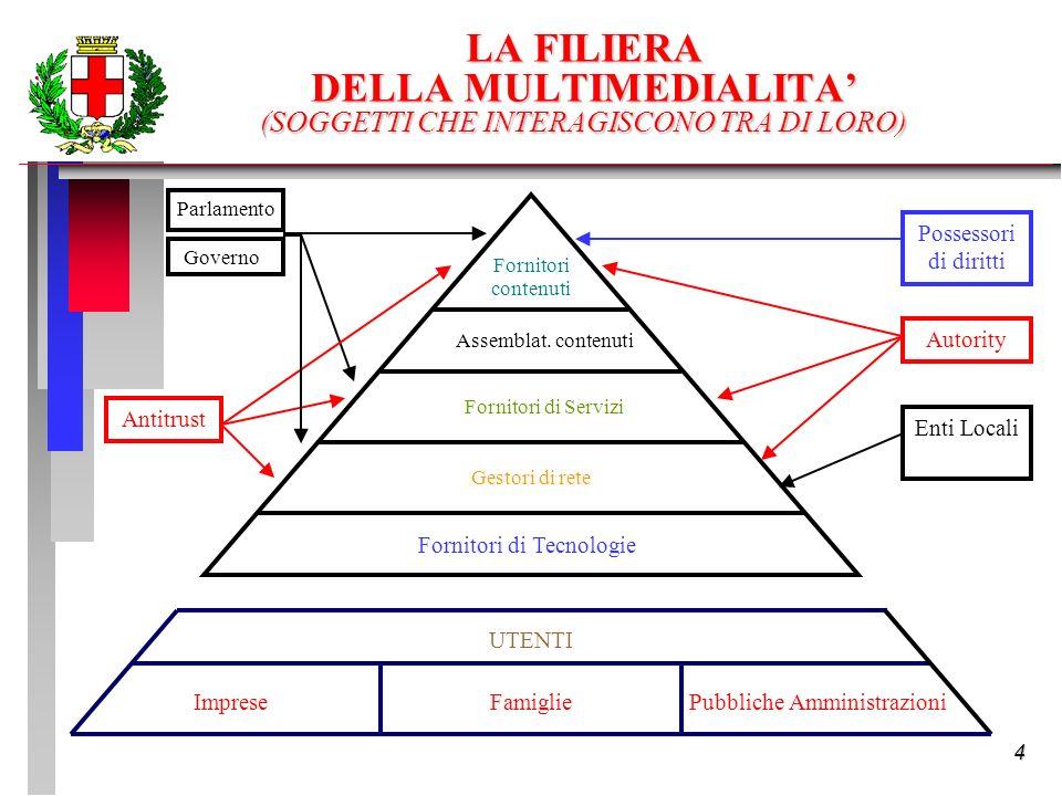 4 LA FILIERA DELLA MULTIMEDIALITA (SOGGETTI CHE INTERAGISCONO TRA DI LORO) Fornitori contenuti Assemblat.