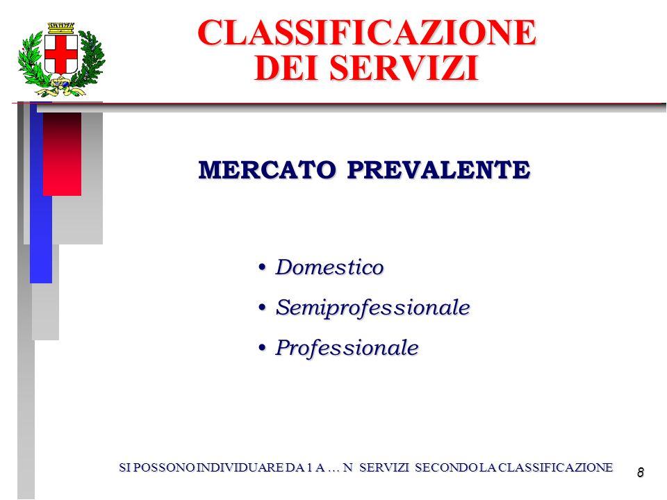 8 MERCATO PREVALENTE Domestico Domestico Semiprofessionale Semiprofessionale Professionale Professionale SI POSSONO INDIVIDUARE DA 1 A … N SERVIZI SECONDO LA CLASSIFICAZIONE CLASSIFICAZIONE DEI SERVIZI