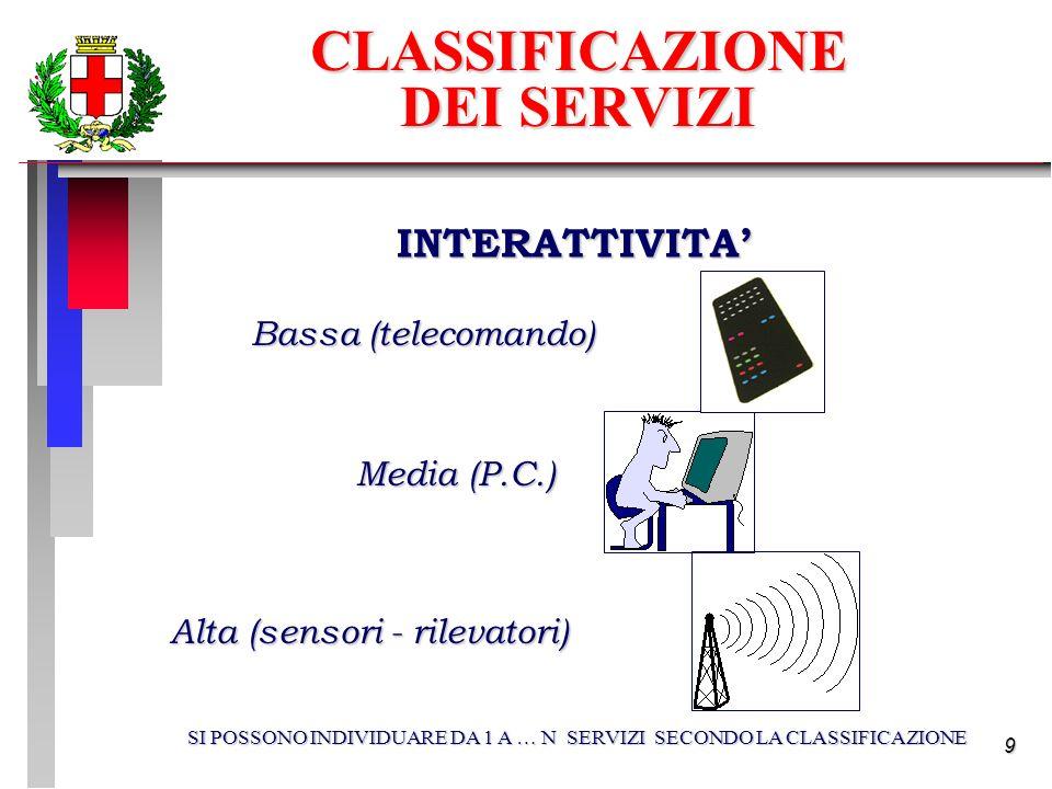9 INTERATTIVITA Bassa (telecomando) Bassa (telecomando) Media (P.C.) Media (P.C.) Alta (sensori - rilevatori) Alta (sensori - rilevatori) SI POSSONO INDIVIDUARE DA 1 A … N SERVIZI SECONDO LA CLASSIFICAZIONE CLASSIFICAZIONE DEI SERVIZI