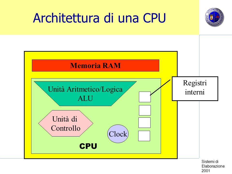 Sistemi di Elaborazione 2001 Architettura di una CPU Memoria RAM CPU Unità Aritmetico/Logica ALU Unità di Controllo Registri interni Clock