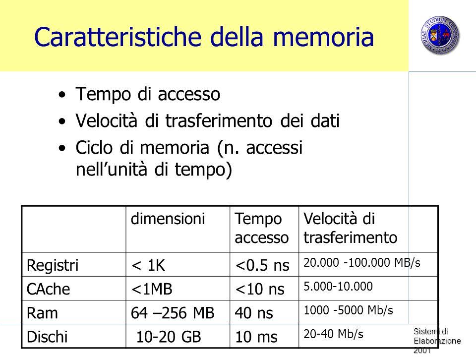 Sistemi di Elaborazione 2001 Caratteristiche della memoria Tempo di accesso Velocità di trasferimento dei dati Ciclo di memoria (n. accessi nellunità