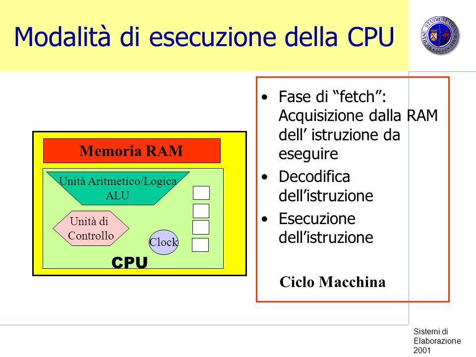Sistemi di Elaborazione 2001 Modalità di esecuzione della CPU Fase di fetch: Acquisizione dalla RAM dell istruzione da eseguire Decodifica dellistruzione Esecuzione dellistruzione Memoria RAM CPU Unità Aritmetico/Logica ALU Unità di Controllo Clock Ciclo Macchina