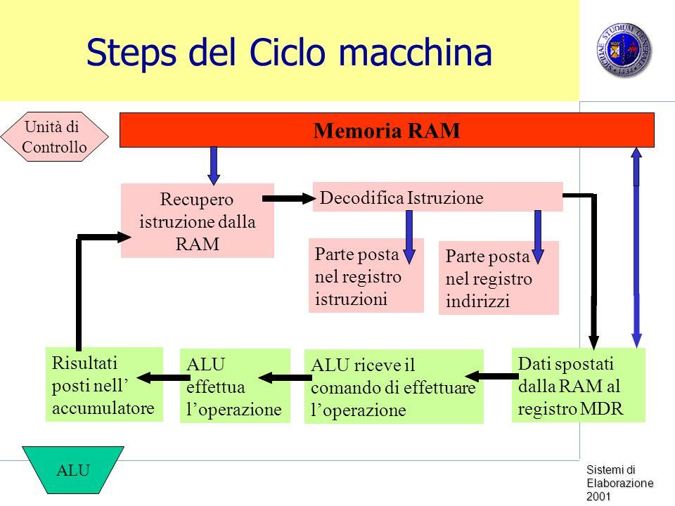 Sistemi di Elaborazione 2001 Steps del Ciclo macchina Memoria RAM ALU Unità di Controllo Recupero istruzione dalla RAM Decodifica Istruzione Parte posta nel registro istruzioni Parte posta nel registro indirizzi Dati spostati dalla RAM al registro MDR ALU riceve il comando di effettuare loperazione ALU effettua loperazione Risultati posti nell accumulatore