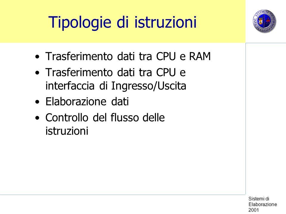 Sistemi di Elaborazione 2001 Tipologie di istruzioni Trasferimento dati tra CPU e RAM Trasferimento dati tra CPU e interfaccia di Ingresso/Uscita Elaborazione dati Controllo del flusso delle istruzioni