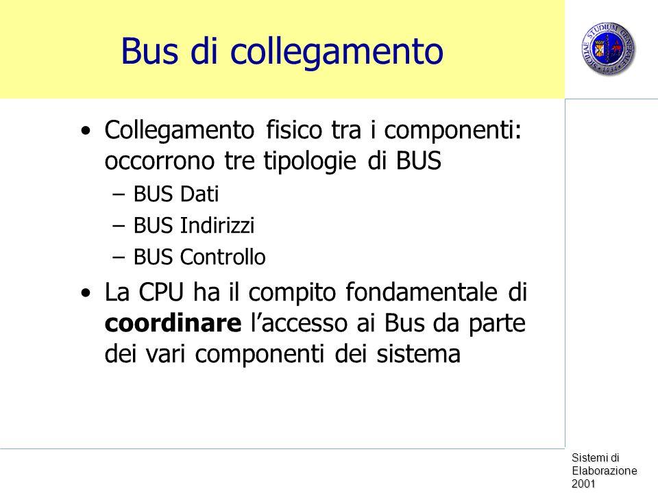 Sistemi di Elaborazione 2001 Bus di collegamento Collegamento fisico tra i componenti: occorrono tre tipologie di BUS –BUS Dati –BUS Indirizzi –BUS Controllo La CPU ha il compito fondamentale di coordinare laccesso ai Bus da parte dei vari componenti dei sistema
