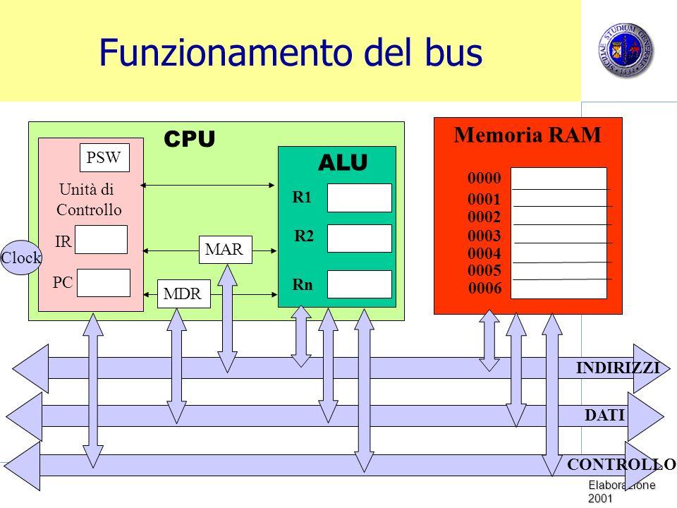 Sistemi di Elaborazione 2001 Funzionamento del bus Memoria RAM CPU Unità di Controllo Clock PC IR PSW ALU R1 R2 Rn 0000 0001 0002 0003 0005 0004 0006 MDR MAR INDIRIZZI DATI CONTROLLO