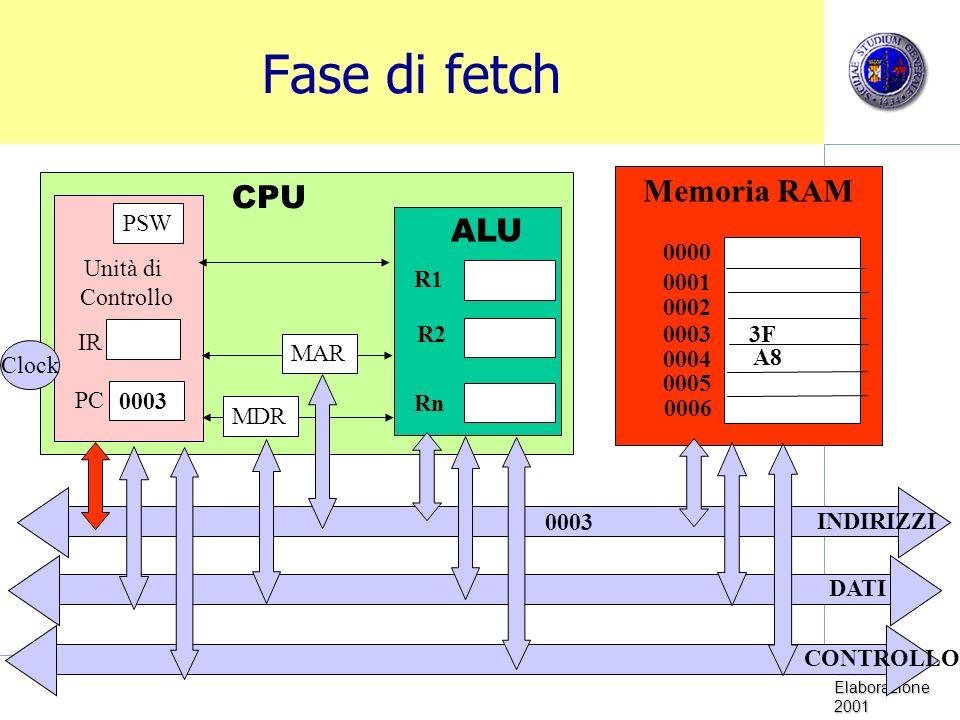 Sistemi di Elaborazione 2001 Fase di fetch Memoria RAM CPU Unità di Controllo Clock PC IR PSW ALU R1 R2 Rn 0000 0001 0002 0003 0005 0004 0006 MDR MAR INDIRIZZI DATI CONTROLLO 0003 3F A8 0003