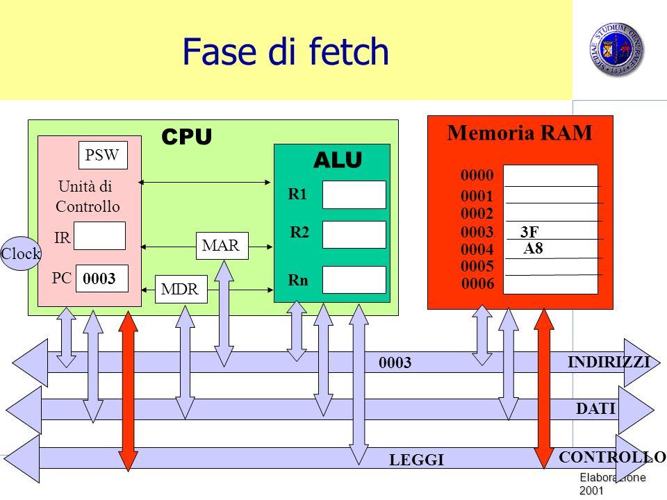 Sistemi di Elaborazione 2001 Fase di fetch Memoria RAM CPU Unità di Controllo Clock PC IR PSW ALU R1 R2 Rn 0000 0001 0002 0003 0005 0004 0006 MDR MAR INDIRIZZI DATI CONTROLLO 0003 LEGGI 3F A8