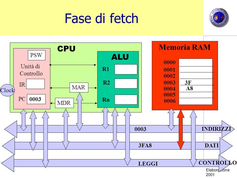 Sistemi di Elaborazione 2001 Fase di fetch Memoria RAM CPU Unità di Controllo Clock PC IR PSW ALU R1 R2 Rn 0000 0001 0002 0003 0005 0004 0006 MDR MAR INDIRIZZI DATI CONTROLLO 0003 LEGGI 3FA8 3F A8