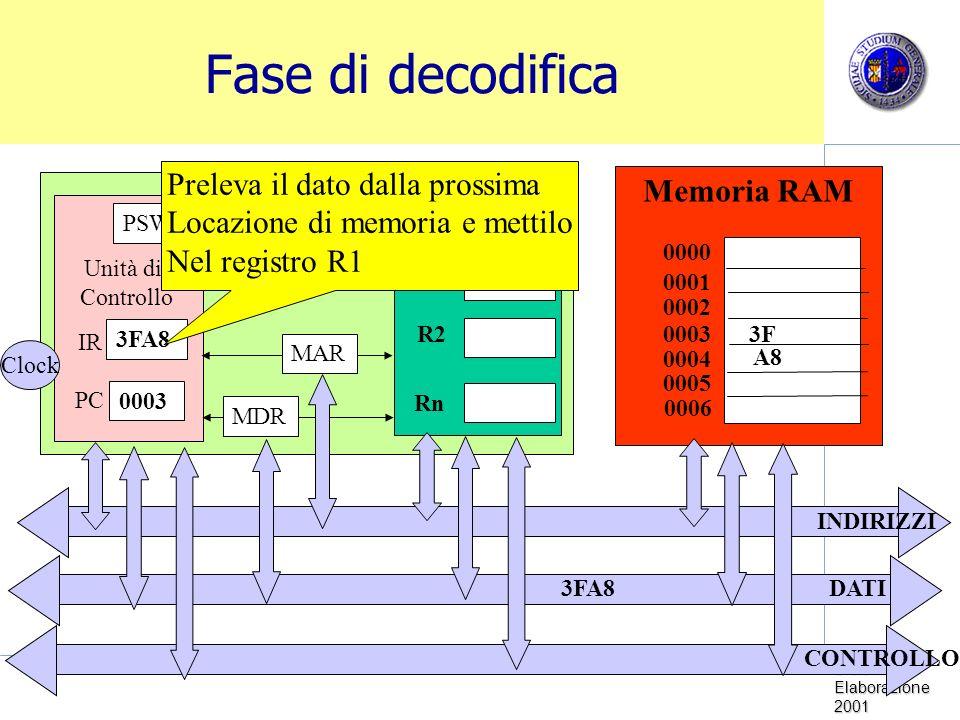 Sistemi di Elaborazione 2001 Fase di decodifica Memoria RAM CPU Unità di Controllo Clock PC IR PSW ALU R1 R2 Rn 0000 0001 0002 0003 0005 0004 0006 MDR MAR INDIRIZZI DATI CONTROLLO 3FA8 0003 3FA8 3F A8 Preleva il dato dalla prossima Locazione di memoria e mettilo Nel registro R1