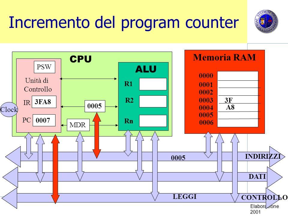 Sistemi di Elaborazione 2001 Incremento del program counter Memoria RAM CPU Unità di Controllo Clock PC IR PSW ALU R1 R2 Rn 0000 0001 0002 0003 0005 0004 0006 MDR 0005 INDIRIZZI DATI CONTROLLO 3FA8 0007 3F A8 0005 LEGGI