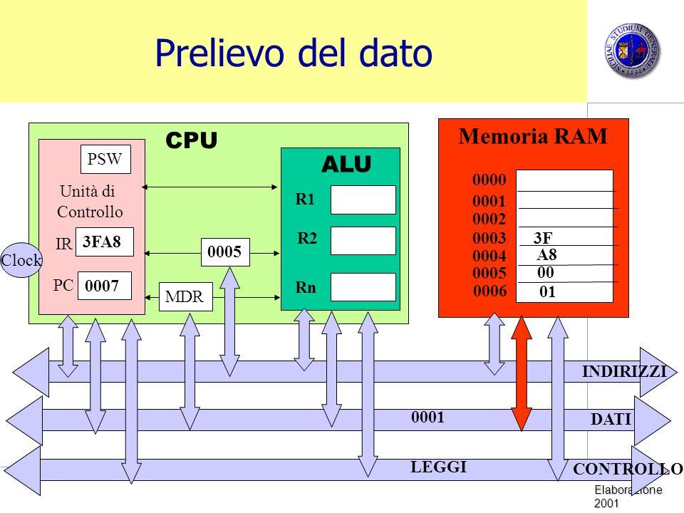 Sistemi di Elaborazione 2001 Prelievo del dato Memoria RAM CPU Unità di Controllo Clock PC IR PSW ALU R1 R2 Rn 0000 0001 0002 0003 0005 0004 0006 MDR 0005 INDIRIZZI DATI CONTROLLO 3FA8 0007 3F A8 LEGGI 00 01 0001