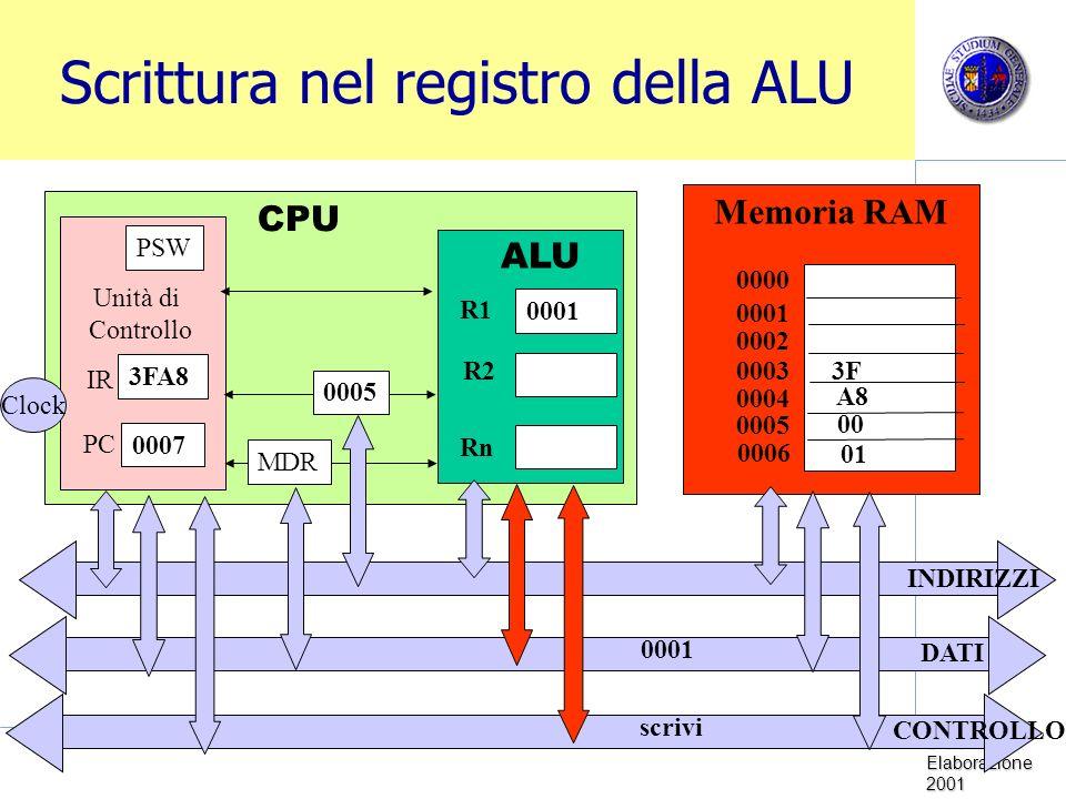 Sistemi di Elaborazione 2001 Scrittura nel registro della ALU Memoria RAM CPU Unità di Controllo Clock PC IR PSW ALU R1 R2 Rn 0001 0000 0001 0002 0003 0005 0004 0006 MDR 0005 INDIRIZZI DATI CONTROLLO 3FA8 0007 3F A8 scrivi 00 01 0001