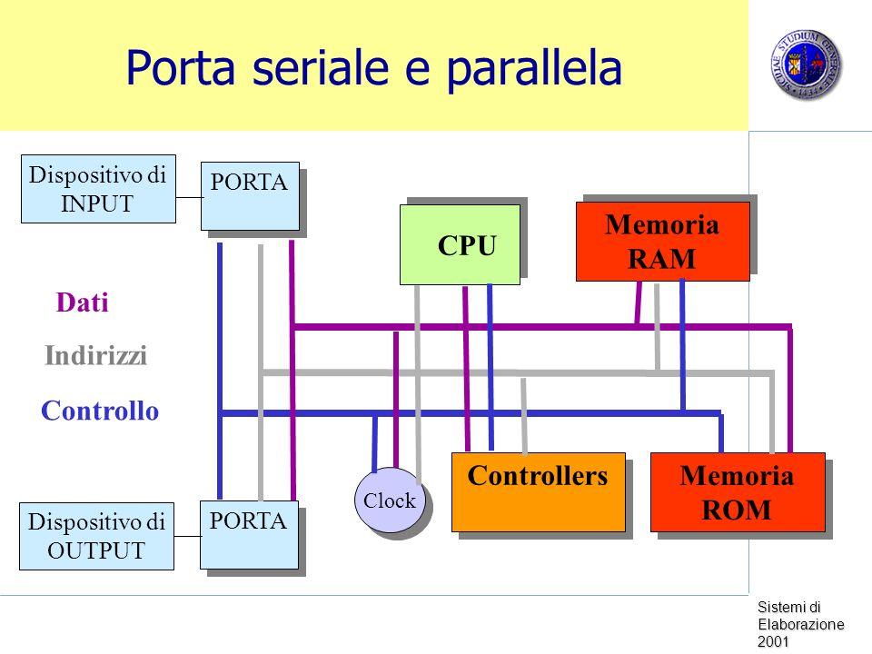 Sistemi di Elaborazione 2001 Porta seriale e parallela Memoria RAM Clock Memoria ROM CPU Dispositivo di INPUT Dispositivo di OUTPUT PORTA Controllers