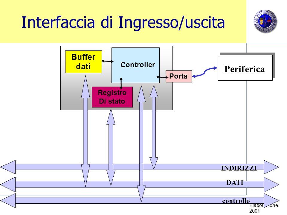 Sistemi di Elaborazione 2001 Interfaccia di Ingresso/uscita Periferica Controller Buffer dati Registro Di stato INDIRIZZI DATI controllo Porta