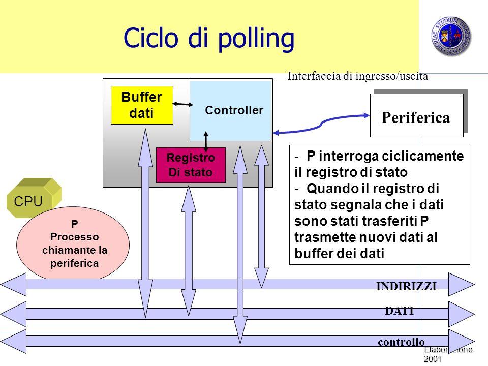 Sistemi di Elaborazione 2001 Ciclo di polling Periferica Controller Buffer dati Registro Di stato Interfaccia di ingresso/uscita CPU P Processo chiama