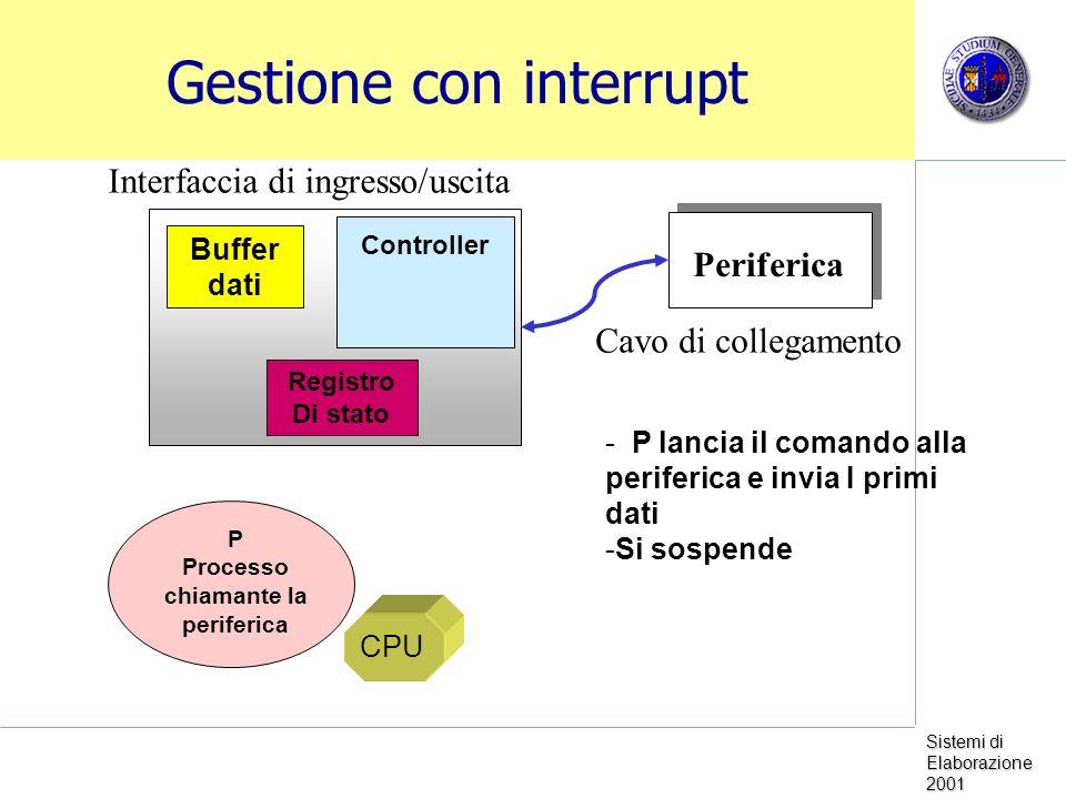 Sistemi di Elaborazione 2001 Gestione con interrupt Periferica Controller Buffer dati Registro Di stato Cavo di collegamento Interfaccia di ingresso/uscita CPU P Processo chiamante la periferica - P lancia il comando alla periferica e invia I primi dati -Si sospende