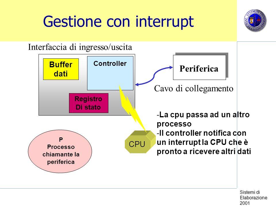 Sistemi di Elaborazione 2001 Gestione con interrupt Periferica Controller Buffer dati Registro Di stato Cavo di collegamento Interfaccia di ingresso/uscita CPU P Processo chiamante la periferica -La cpu passa ad un altro processo -Il controller notifica con un interrupt la CPU che è pronto a ricevere altri dati