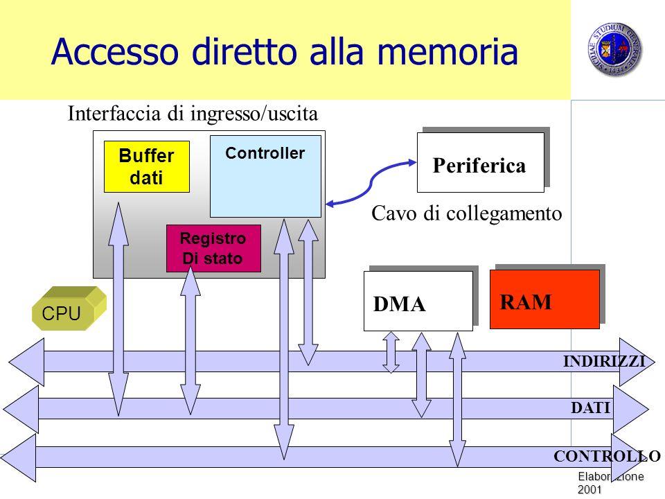Sistemi di Elaborazione 2001 Accesso diretto alla memoria Periferica Controller Buffer dati Registro Di stato Cavo di collegamento Interfaccia di ingresso/uscita CPU DMA INDIRIZZI DATI CONTROLLO RAM
