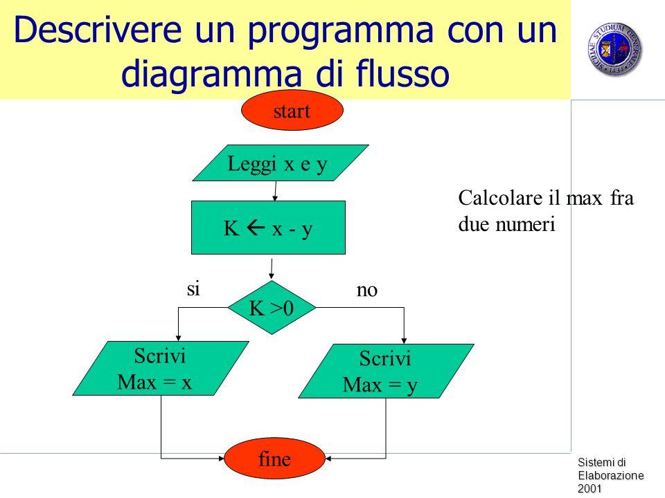 Sistemi di Elaborazione 2001 Descrivere un programma con un diagramma di flusso Leggi x e y K x - y K >0 Scrivi Max = x Scrivi Max = y fine start Calcolare il max fra due numeri si no