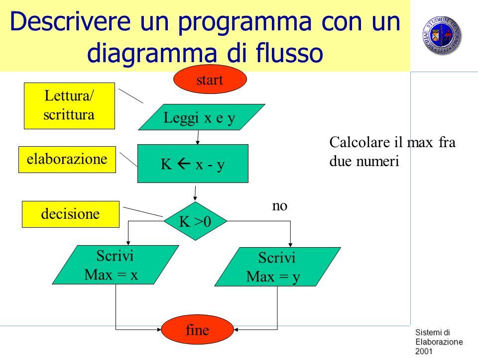 Sistemi di Elaborazione 2001 Descrivere un programma con un diagramma di flusso Leggi x e y K x - y K >0 Scrivi Max = x Scrivi Max = y fine start Calcolare il max fra due numeri Lettura/ scrittura elaborazione decisione no