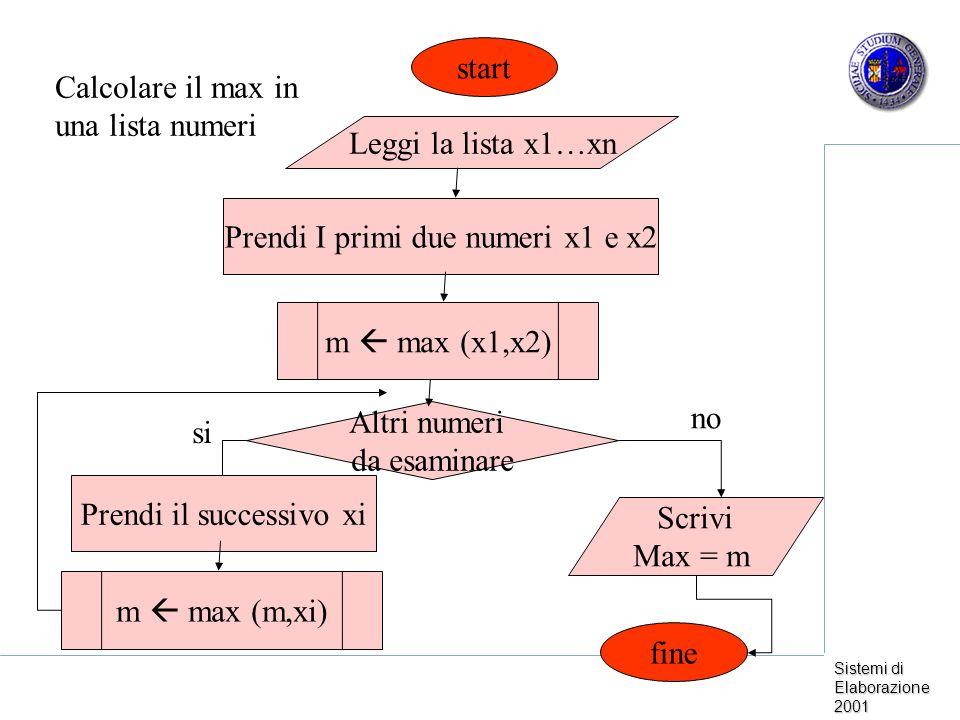 Sistemi di Elaborazione 2001 Leggi la lista x1…xn Prendi I primi due numeri x1 e x2 Altri numeri da esaminare Scrivi Max = m fine start Calcolare il max in una lista numeri m max (x1,x2) no si Prendi il successivo xi m max (m,xi)