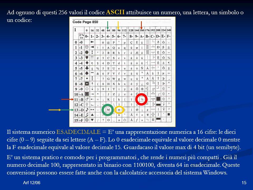 15Arf 12/06 Ad ognuno di questi 256 valori il codice ASCII attribuisce un numero, una lettera, un simbolo o un codice: Il sistema numerico ESADECIMALE = E una rappresentazione numerica a 16 cifre: le dieci cifre (0 – 9) seguite da sei lettere (A – F).