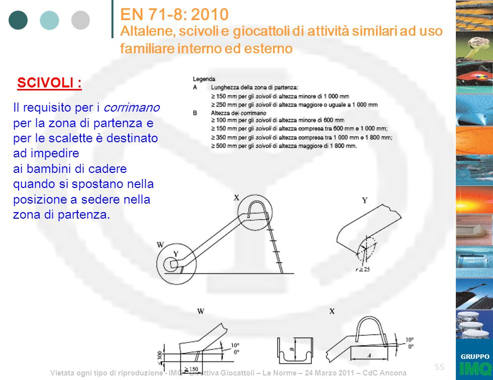 Vietata ogni tipo di riproduzione - IMQ - Direttiva Giocattoli – Le Norme – 24 Marzo 2011 – CdC Ancona GRUPPO 55 EN 71-8: 2010 Altalene, scivoli e gio