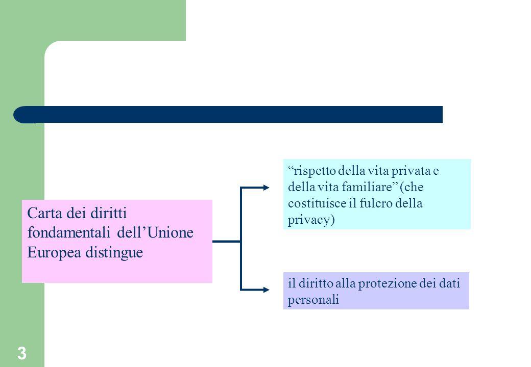 3 rispetto della vita privata e della vita familiare (che costituisce il fulcro della privacy) il diritto alla protezione dei dati personali Carta dei diritti fondamentali dellUnione Europea distingue