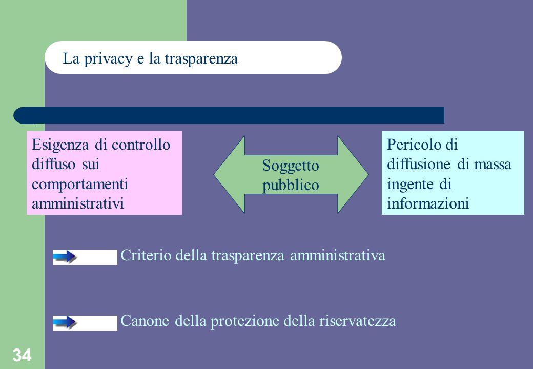 34 La privacy e la trasparenza Soggetto pubblico Esigenza di controllo diffuso sui comportamenti amministrativi Pericolo di diffusione di massa ingente di informazioni Criterio della trasparenza amministrativa Canone della protezione della riservatezza