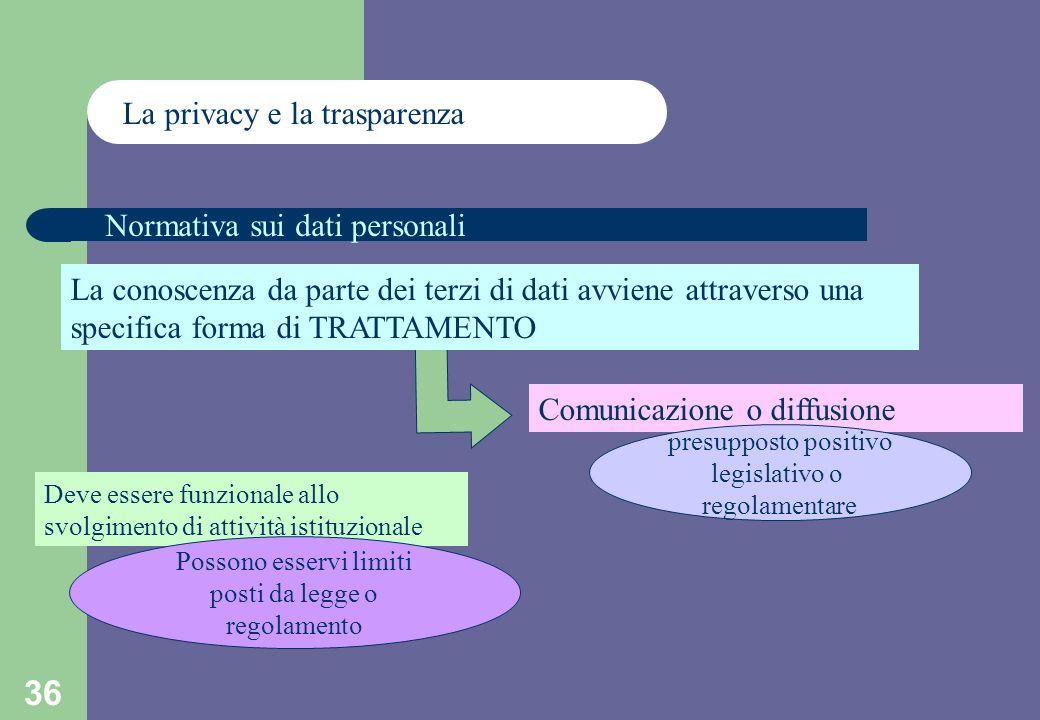 36 La privacy e la trasparenza Normativa sui dati personali La conoscenza da parte dei terzi di dati avviene attraverso una specifica forma di TRATTAMENTO Comunicazione o diffusione presupposto positivo legislativo o regolamentare Deve essere funzionale allo svolgimento di attività istituzionale Possono esservi limiti posti da legge o regolamento