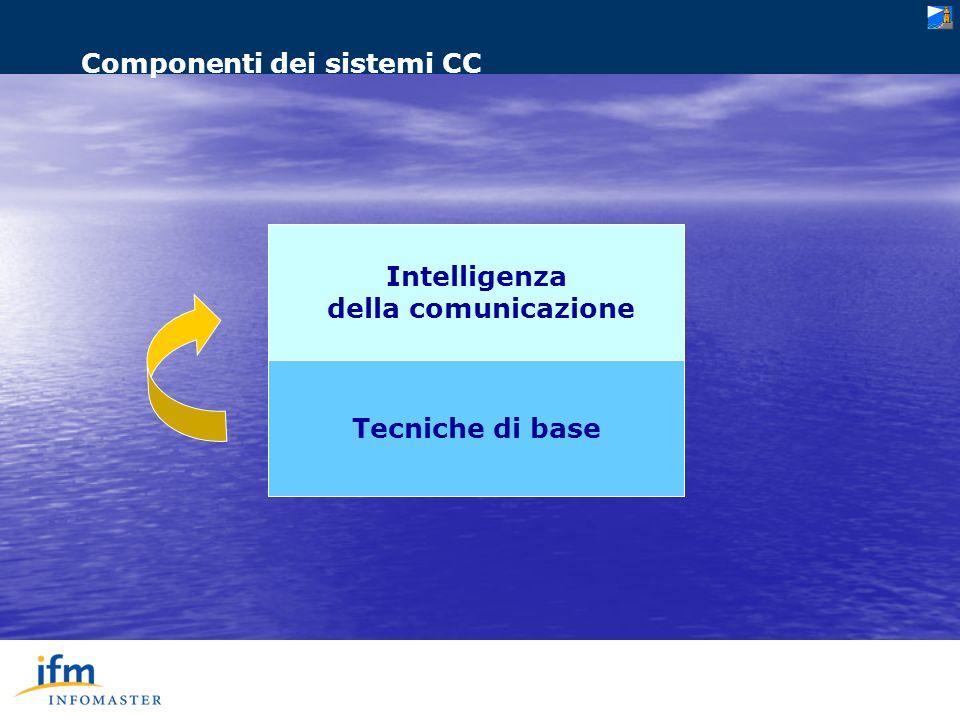Intelligenza della comunicazione Tecniche di base Componenti dei sistemi CC