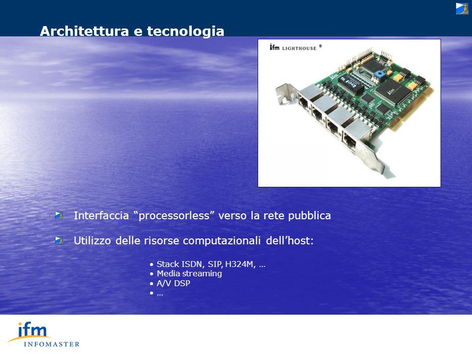 Interfaccia processorless verso la rete pubblica Utilizzo delle risorse computazionali dellhost: Stack ISDN, SIP, H324M, … Media streaming A/V DSP … Architettura e tecnologia