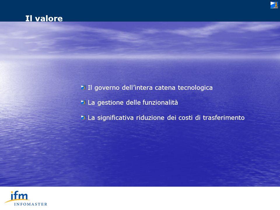 I prodotti di oggi PrimaVisione: IVVR per lerogazione di contenuti visuali interattivi PhonesEnterprise: Video Contact Center con operatori umani e sintetici Lucifero: (2006) Communication enhancer