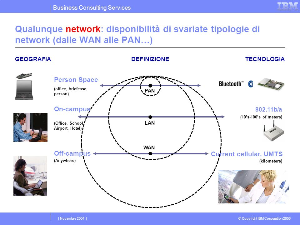 Business Consulting Services © Copyright IBM Corporation 2003 | Novembre 2004 | GEOGRAFIATECNOLOGIA PAN LAN WAN DEFINIZIONE Off-campus (Anywhere) On-c