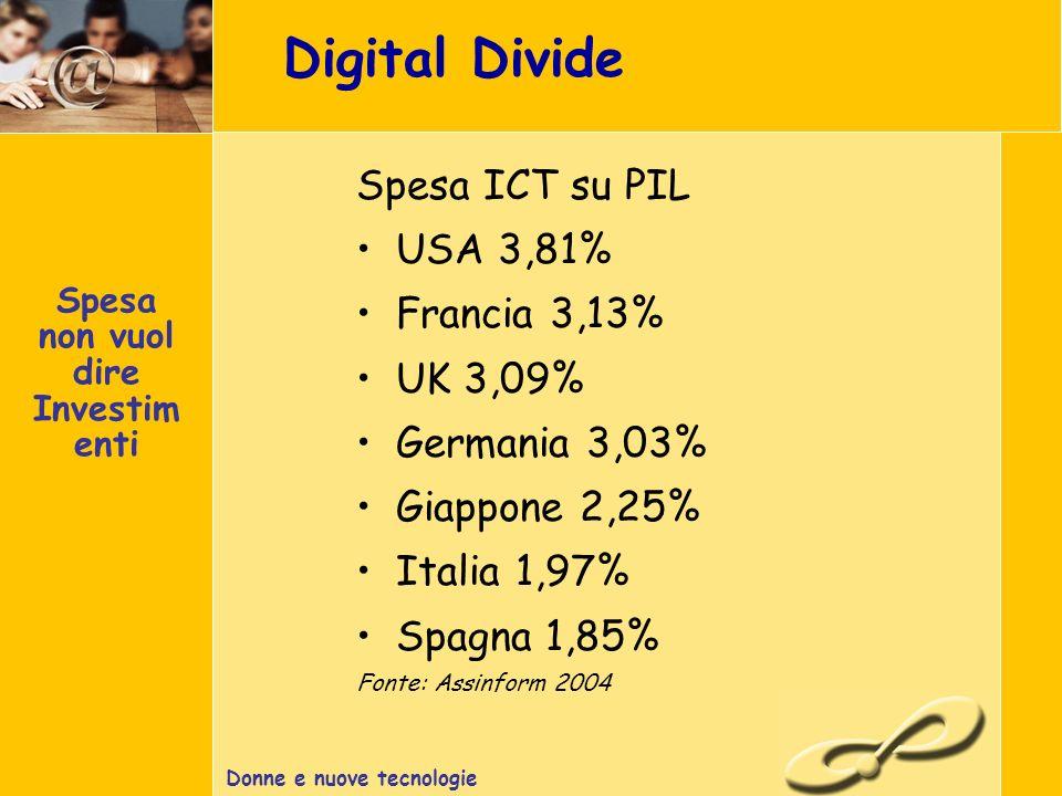 Donne e nuove tecnologie Digital Divide Spesa ICT su PIL USA 3,81% Francia 3,13% UK 3,09% Germania 3,03% Giappone 2,25% Italia 1,97% Spagna 1,85% Fonte: Assinform 2004 Spesa non vuol dire Investim enti