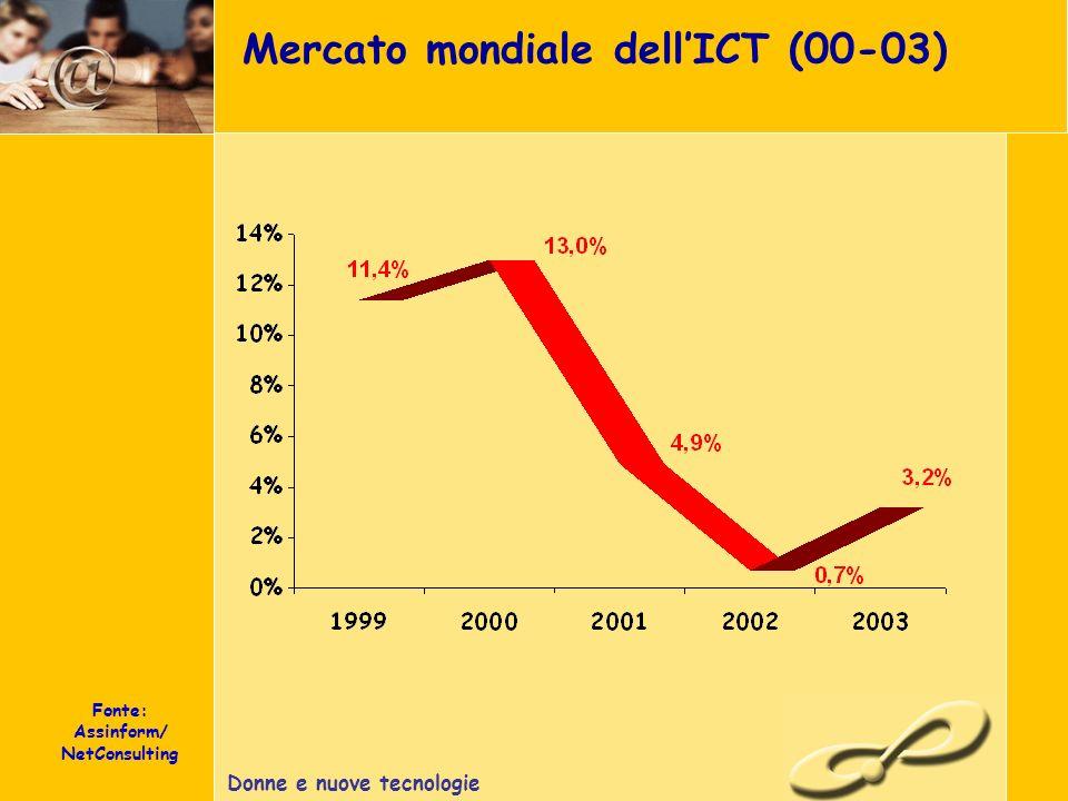 Donne e nuove tecnologie Mercato mondiale dellICT (00-03) Fonte: Assinform/ NetConsulting
