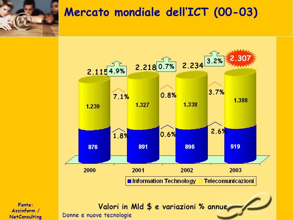 Donne e nuove tecnologie Mercato mondiale dellICT (00-03) Valori in Mld $ e variazioni % annue 2.307 2.115 4.9% 0.6% 0.8% 2.218 1.8% 7.1% 0.7% 2.234 2.6% 3.7% 3.2% Fonte: Assinform / NetConsulting