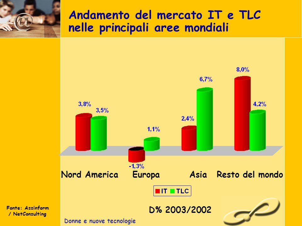 Donne e nuove tecnologie Andamento del mercato IT e TLC nelle principali aree mondiali Fonte: Assinform / NetConsulting Nord AmericaEuropaAsiaResto del mondo D% 2003/2002