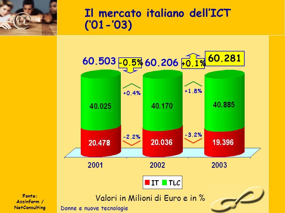 Donne e nuove tecnologie Il mercato italiano dellICT (01-03) Fonte: Assinform / NetConsulting Valori in Milioni di Euro e in % 60.281 -0.5% +0.1% 60.503 60.206 -2.2% +0.4% -3.2% +1.8%