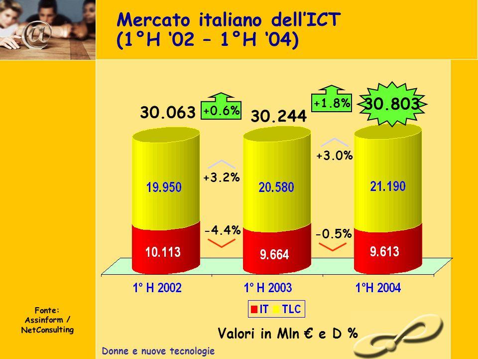 Donne e nuove tecnologie Mercato italiano dellICT (1°H 02 – 1°H 04) Fonte: Assinform / NetConsulting Valori in Mln e D % 30.803 +0.6% -4.4% +3.2% 30.063 30.244 +3.0% -0.5% +1.8%