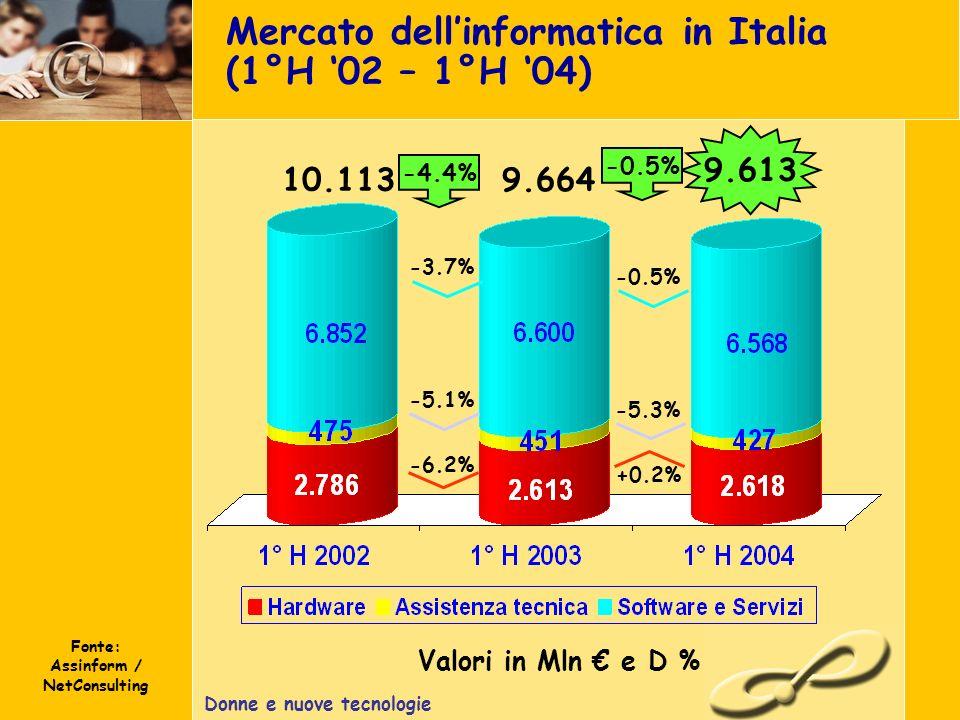 Donne e nuove tecnologie Mercato dellinformatica in Italia (1°H 02 – 1°H 04) Fonte: Assinform / NetConsulting Valori in Mln e D % 9.613 -4.4% -3.7% -5.1% -6.2% 10.1139.664 -0.5% -5.3% +0.2% -0.5%