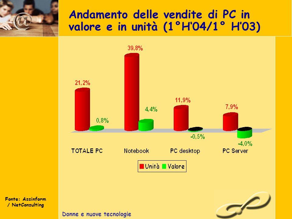 Donne e nuove tecnologie Andamento delle vendite di PC in valore e in unità (1°H04/1° H03) Fonte: Assinform / NetConsulting