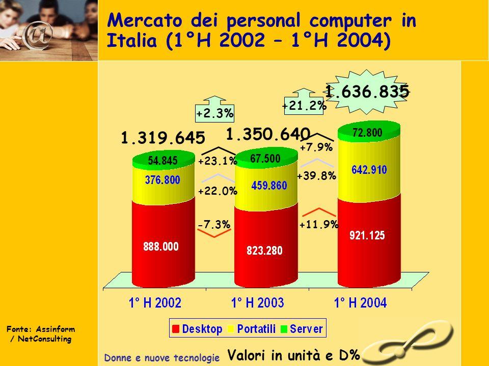 Donne e nuove tecnologie Mercato dei personal computer in Italia (1°H 2002 – 1°H 2004) Fonte: Assinform / NetConsulting Valori in unità e D% 1.636.835 +2.3% +22.0% +23.1% -7.3% 1.319.645 1.350.640 +11.9% +39.8% +7.9% +21.2%