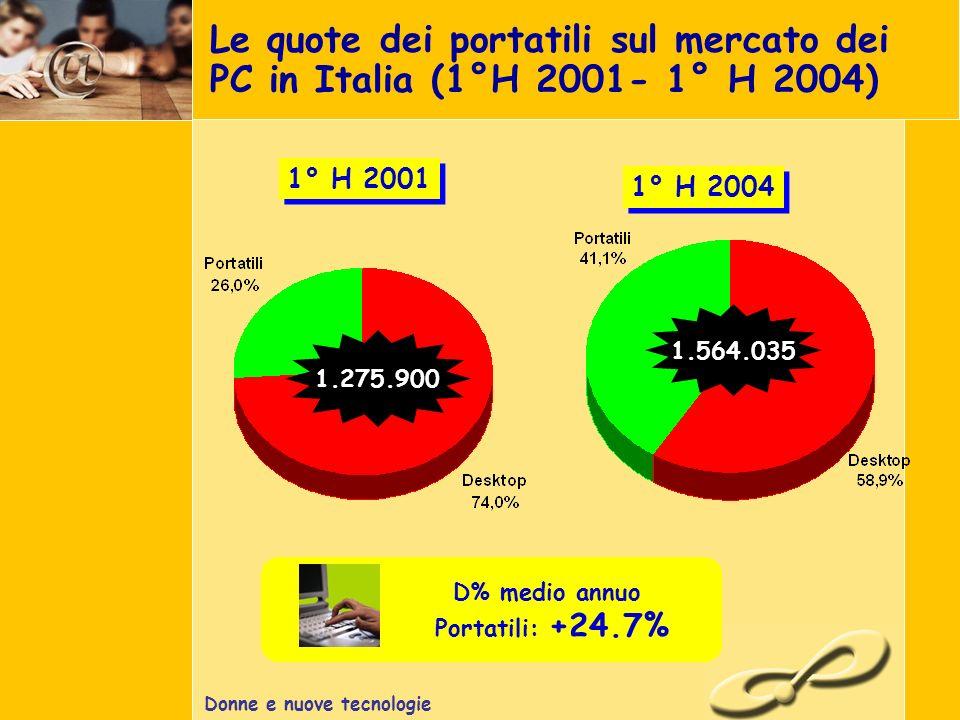 Donne e nuove tecnologie Le quote dei portatili sul mercato dei PC in Italia (1°H 2001- 1° H 2004) 1° H 2001 1.275.900 1° H 2004 1.564.035 D% medio annuo Portatili: +24.7%