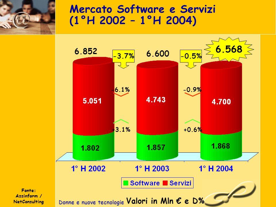 Donne e nuove tecnologie Mercato Software e Servizi (1°H 2002 – 1°H 2004) Valori in Mln e D% Fonte: Assinform / NetConsulting +3.1% -6.1% -3.7% 6.568 6.852 6.600 +0.6% -0.9% -0.5%