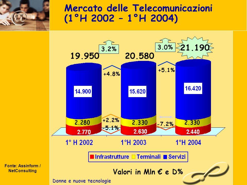 Donne e nuove tecnologie Mercato delle Telecomunicazioni (1°H 2002 – 1°H 2004) Fonte: Assinform / NetConsulting Valori in Mln e D% +2.2% +4.8% 19.950 3.2% 21.190 -5.1% 20.580 +5.1% 3.0% -7.2%