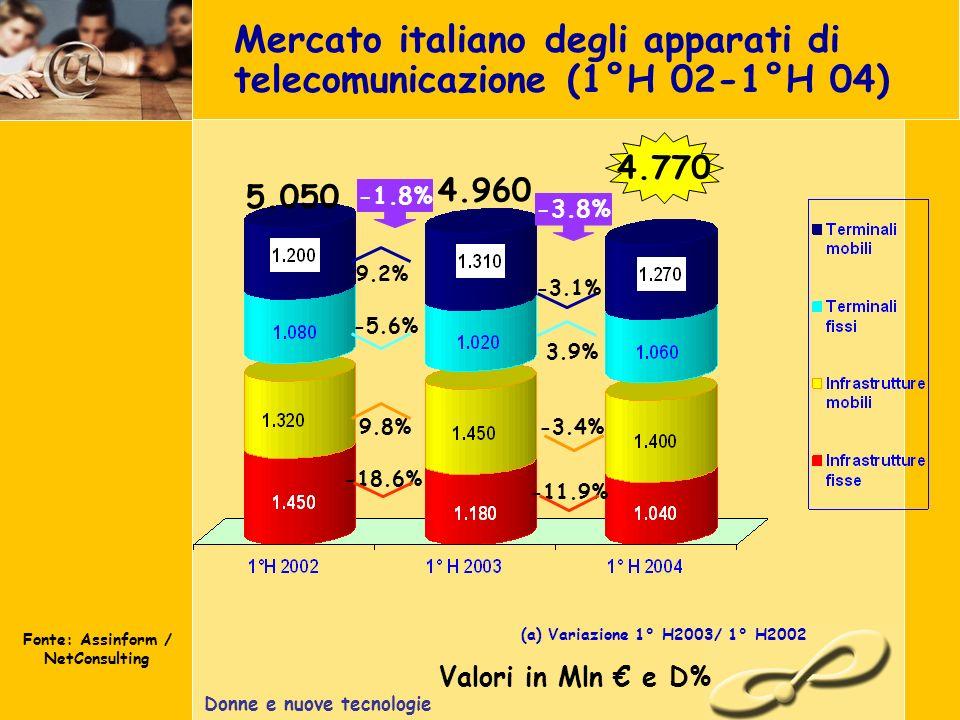 Donne e nuove tecnologie Mercato italiano degli apparati di telecomunicazione (1°H 02-1°H 04) Fonte: Assinform / NetConsulting Valori in Mln e D% (a) Variazione 1° H2003/ 1° H2002 4.770 -1.8% 5.050 9.2% -5.6% -18.6% 9.8% 4.960 -3.8% -3.1% 3.9% -11.9% -3.4%